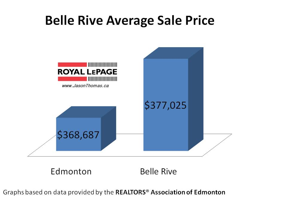 Belle Rive average sale price edmonton