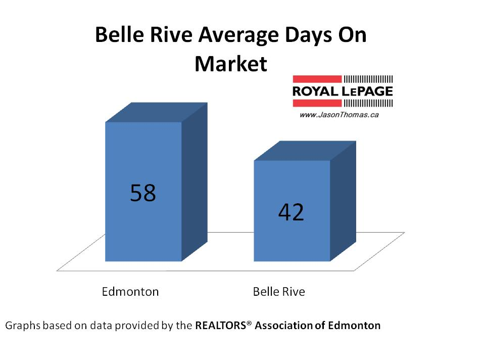 Belle Rive average days on market Edmonton