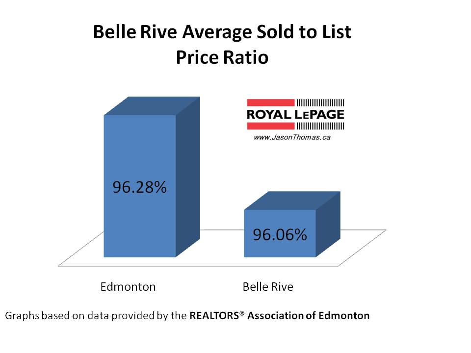 Belle Rive average sold to list price ratio Edmonton