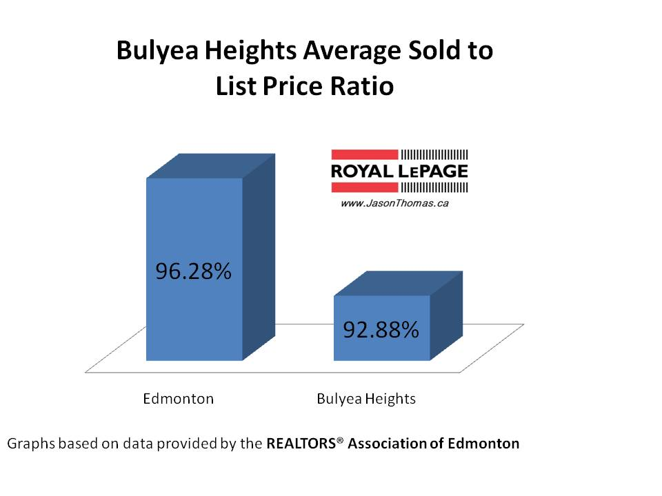 Bulyea Heigths average sold to list price ratio edmonton