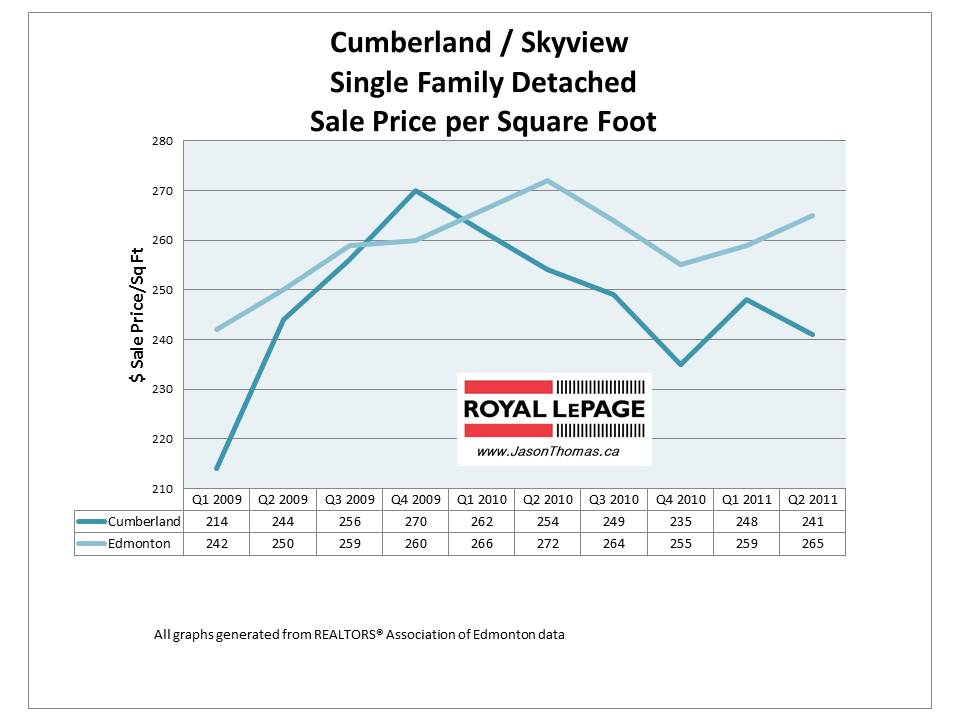Cumberland skyview Edmonton real estate selling price per square foot 2011