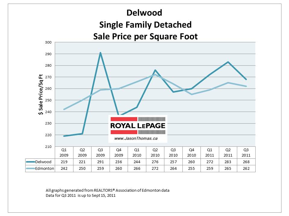 Delwood Edmonton real estate average house sale price graph 2011 September