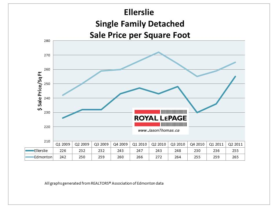 Ellerslie Edmonton real estate average home sale price 2011
