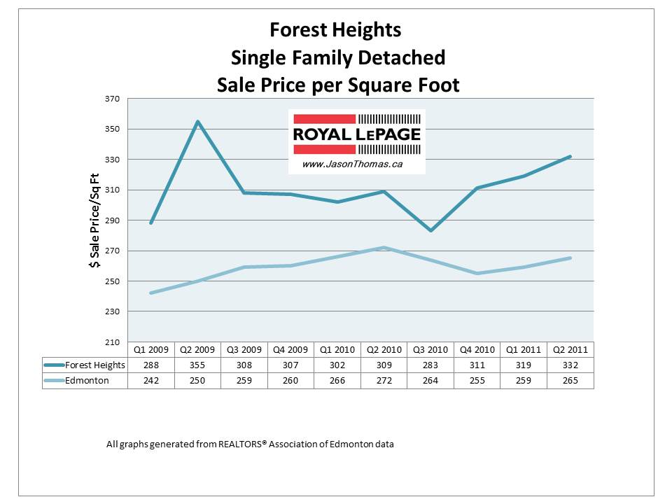 Forest Heights Edmonton real estate average price 2011 graph