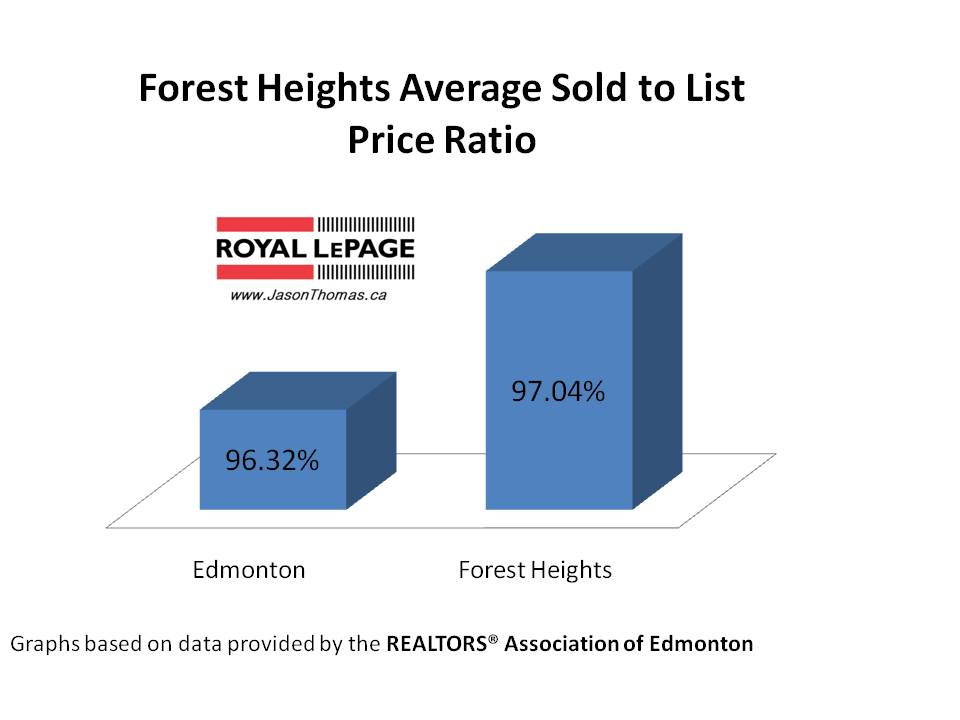 Forest Heights average sold to list price ratio Edmonton