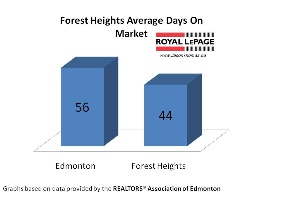 Forest Heights Average Days on market Edmonton
