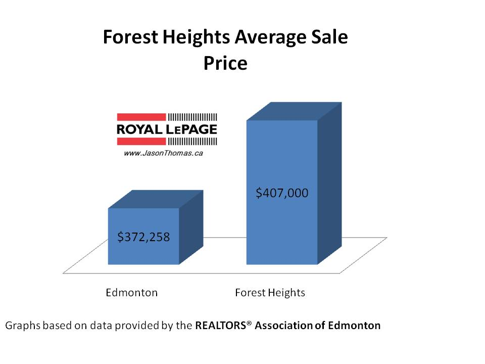 Forest Heights real estate average sale price Edmonton
