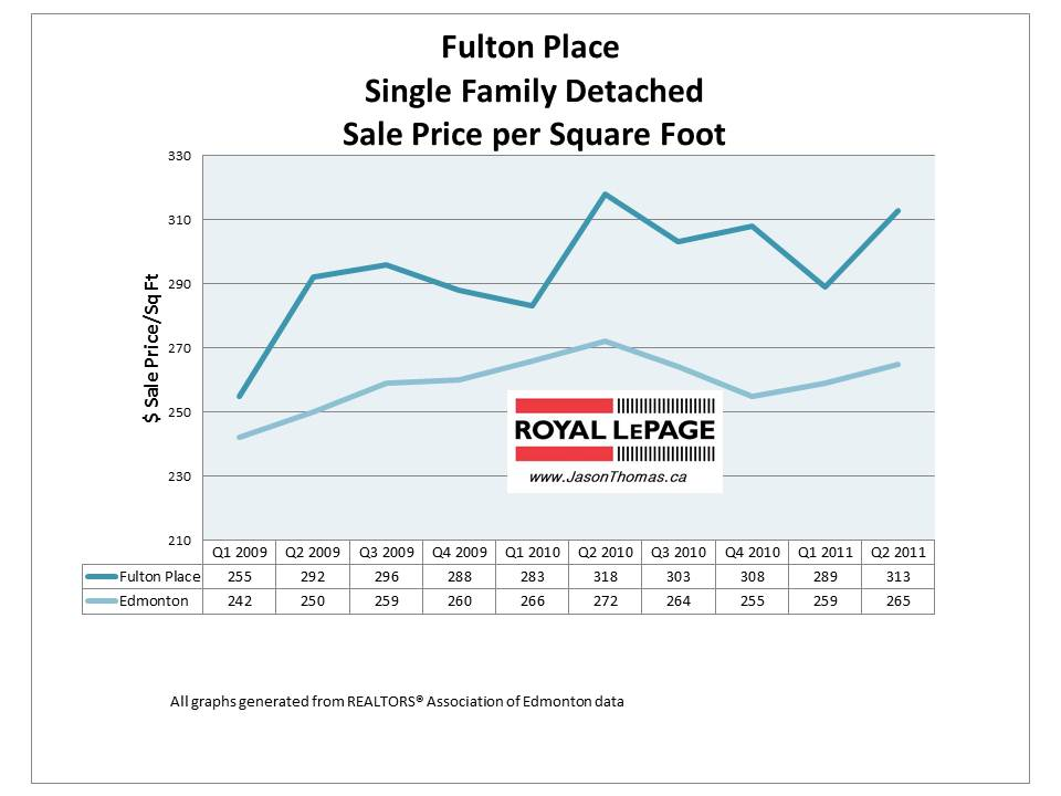 Fulton Place Edmonton real estate house average sold price per square foot graph 2011