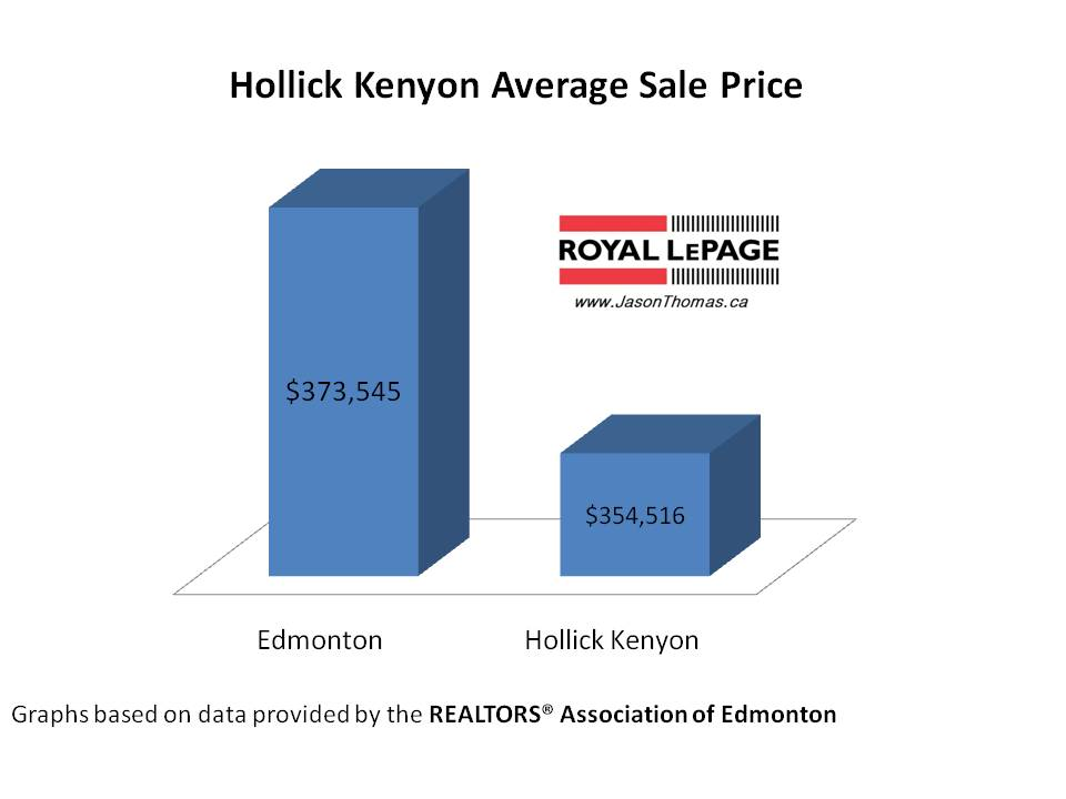 Hollick Kenyon Real Estate Average Sale Price