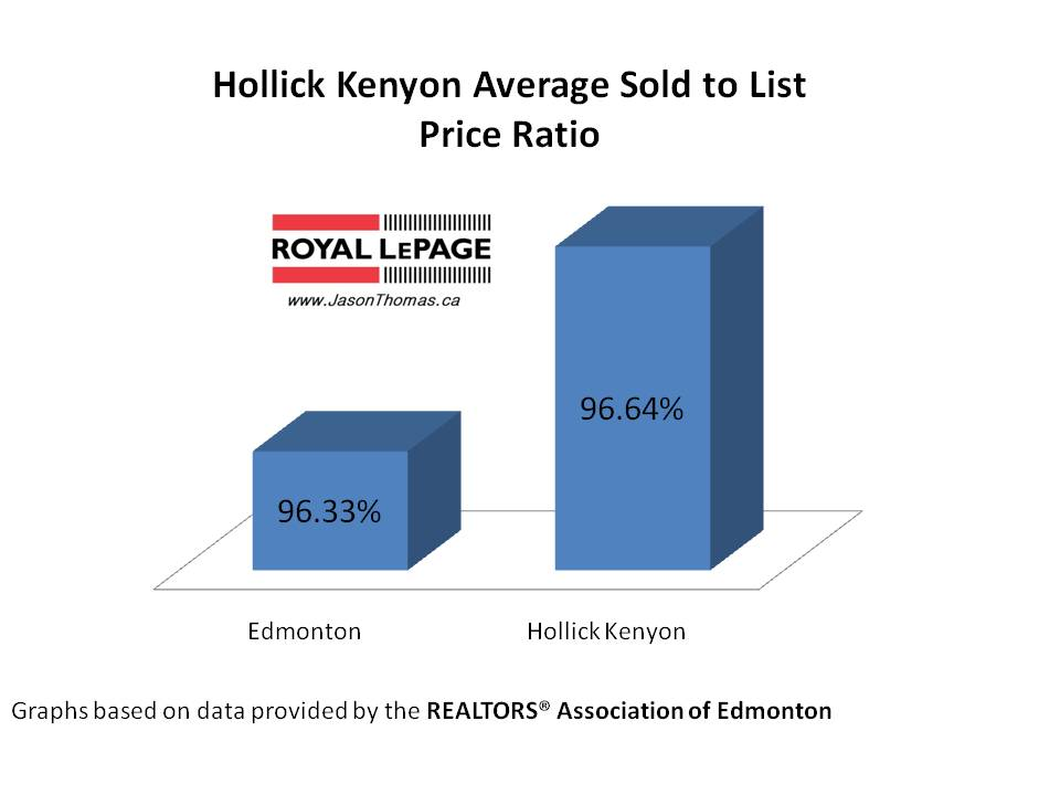 Hollick Kenyon Real Estate Average Sold to List Price Ratio