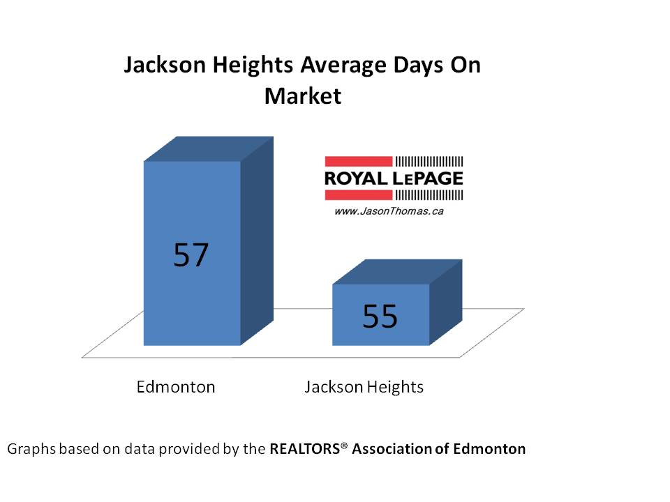 Jackson Heights real estate average days on market
