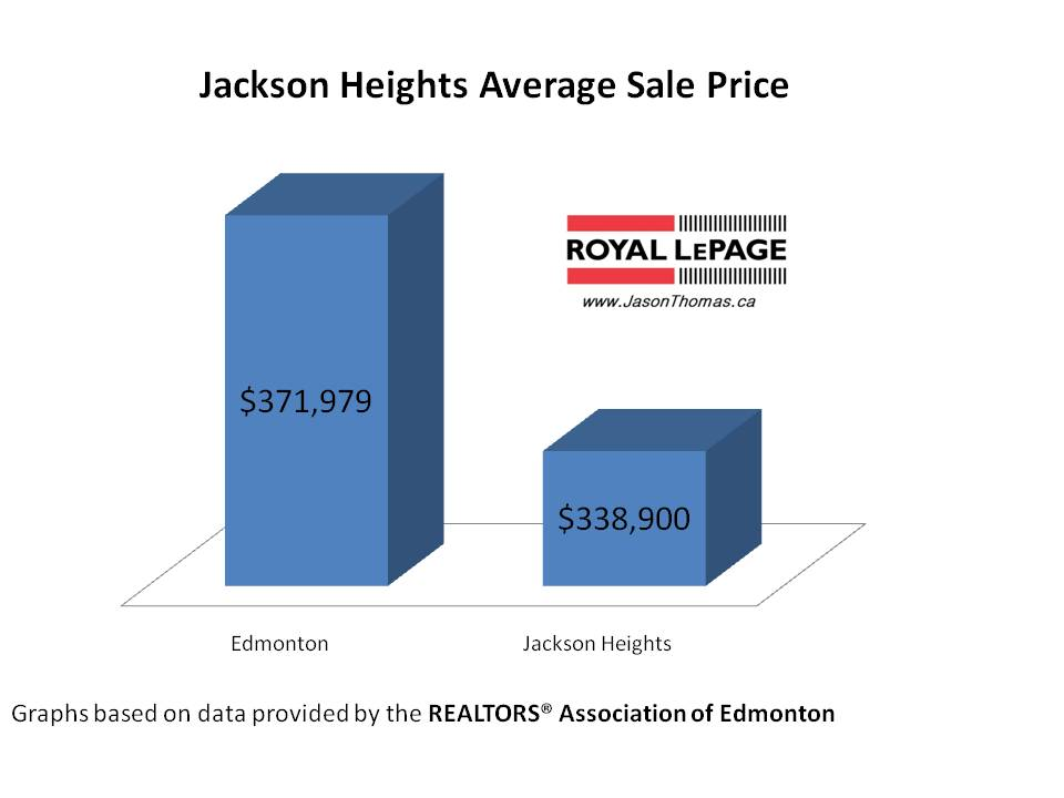 Jackson Heights real estate average sale price Edmonton