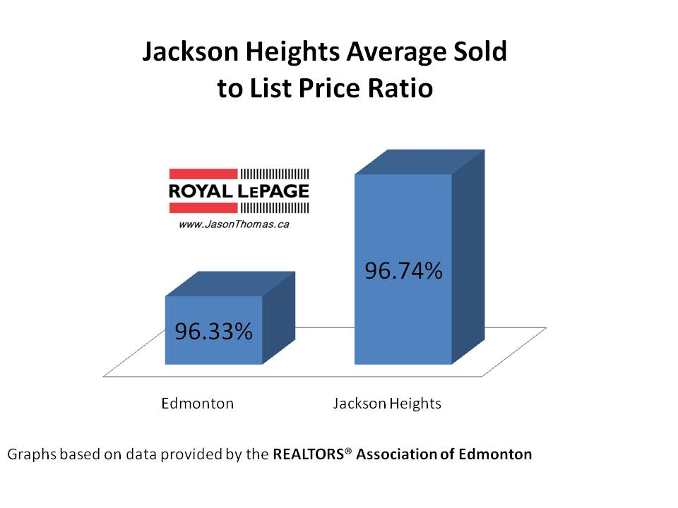 Jackson Heights real estate average sold to list price ratio Edmonton