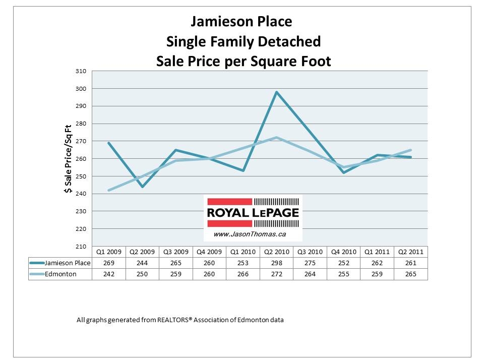 Jamieson Place Hawkstone Edmonton real estate house sale price graph 2011