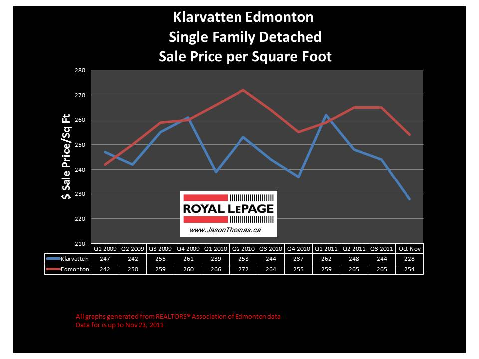 Klarvatten real estate average sale price mls graph 2011 November