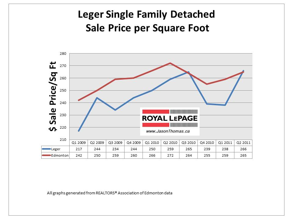 Leger whitemud Oaks Edmonton real estate average selling price per square foot houses in 2011