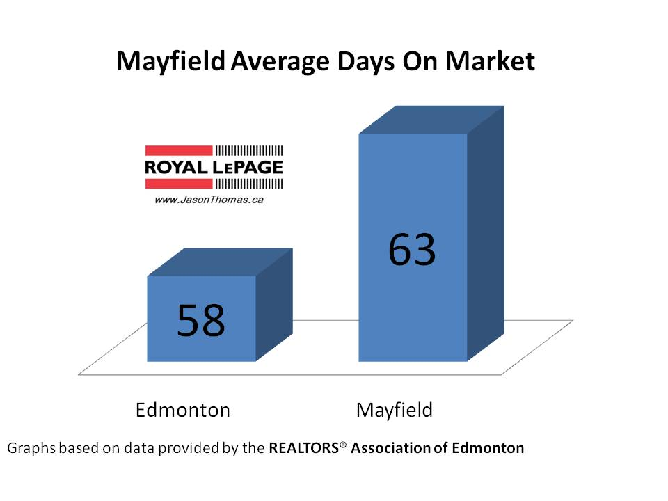 Mayfield real estate average days on market Edmonton