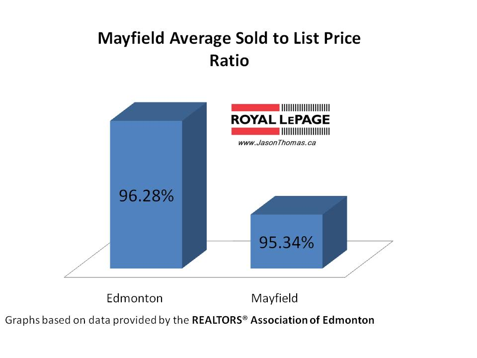 Mayfield real estate average sold to list price ratio