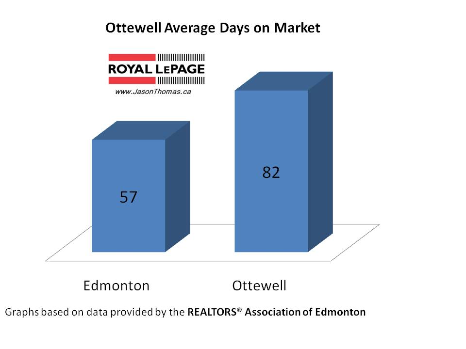 Ottewell real estate average days on market Edmonton
