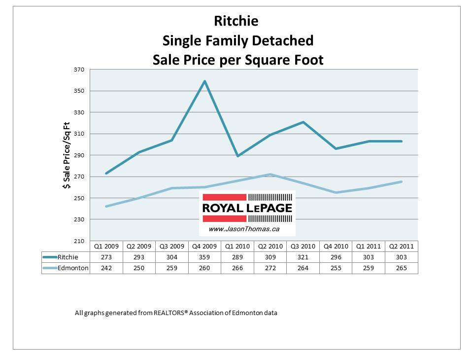 Ritchie Edmonton real estate price graph 2011 July