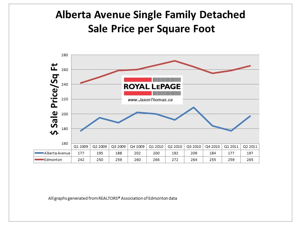 Alberta Avenue Edmonton real estate average house price per square foot in 2011