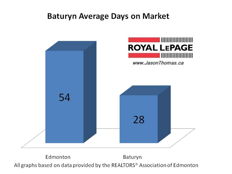 Baturyn average days on market Edmonton real estate