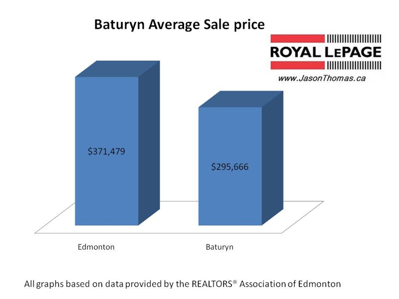 Baturyn real estate Edmonton average sale price