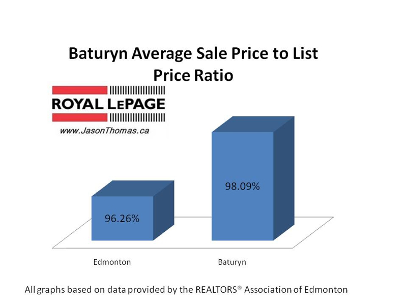 Baturyn Edmonton real estate average sale to list price Ratio