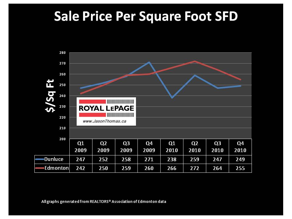 Dunluce Edmonton real estate average sale price per square foot Castledowns