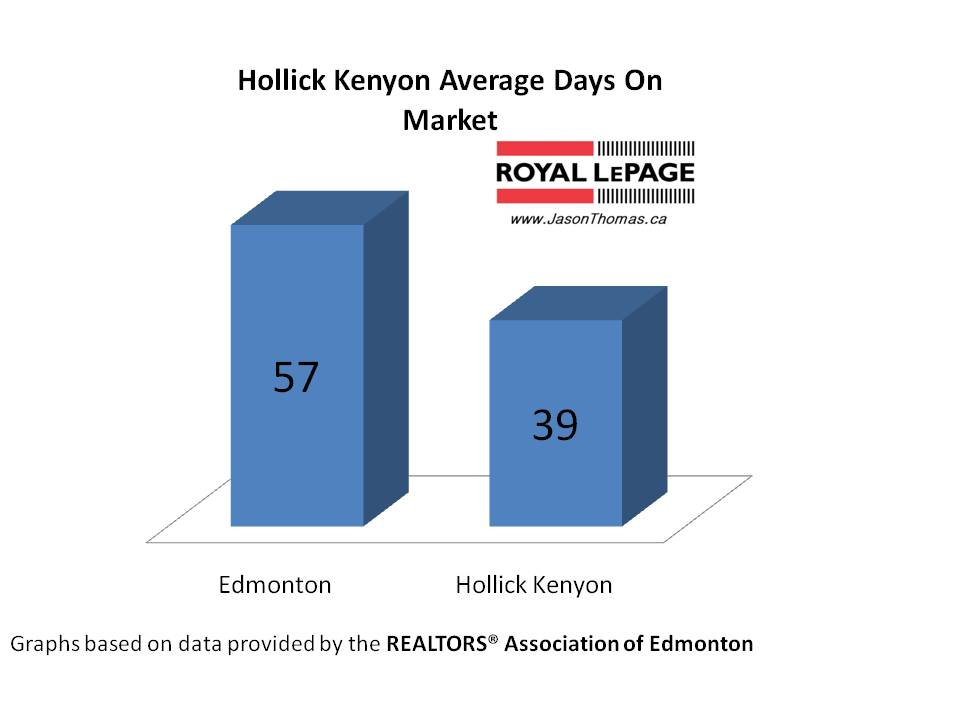 Hollick Kenyon Average Days On Market