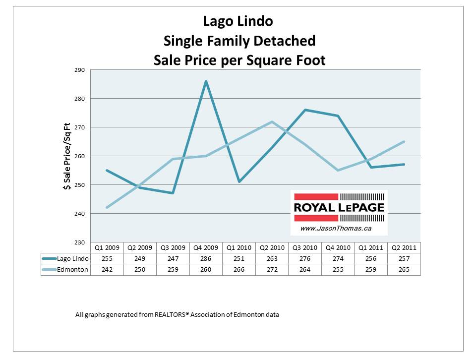 Lago Lindo Edmonton real estate home sale price graph 2011