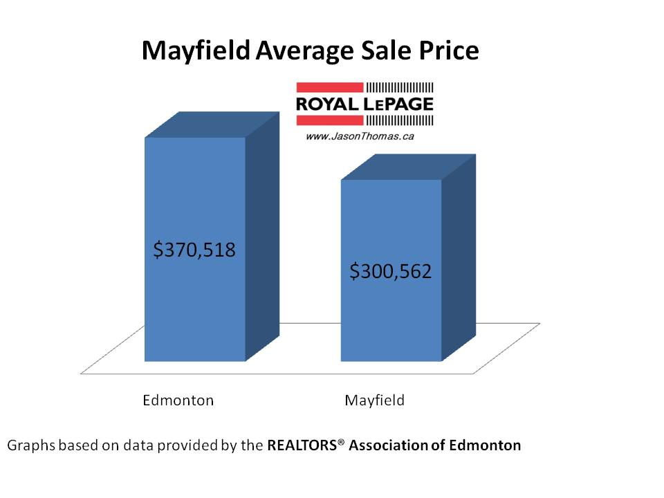 Mayfield real estate average sale price edmonton