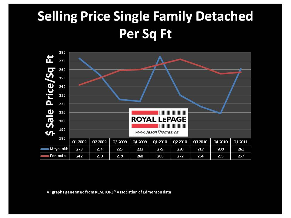 Meyonohk Edmonton Real estate average sale price per square foot 2011
