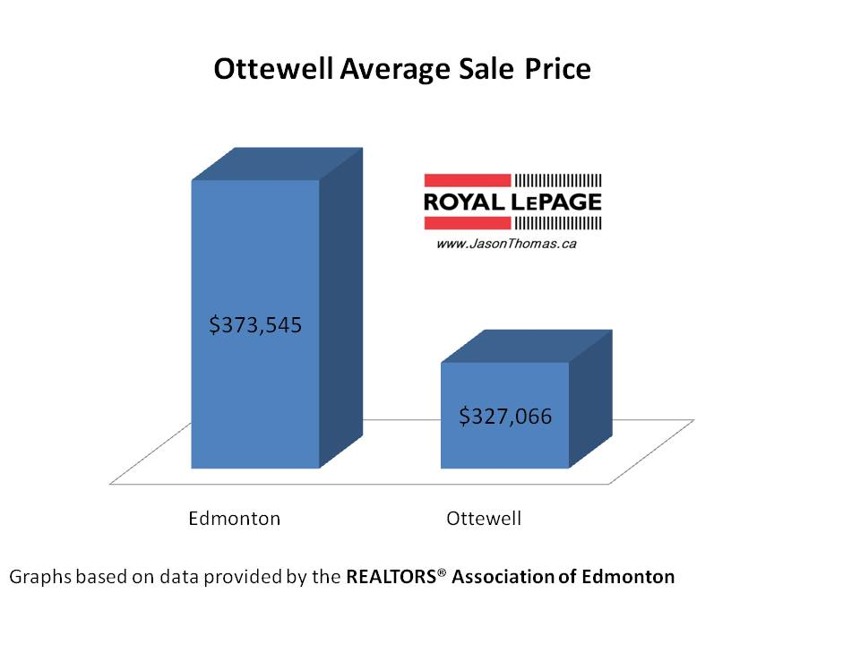 Ottewell real estate average sale price Edmonton