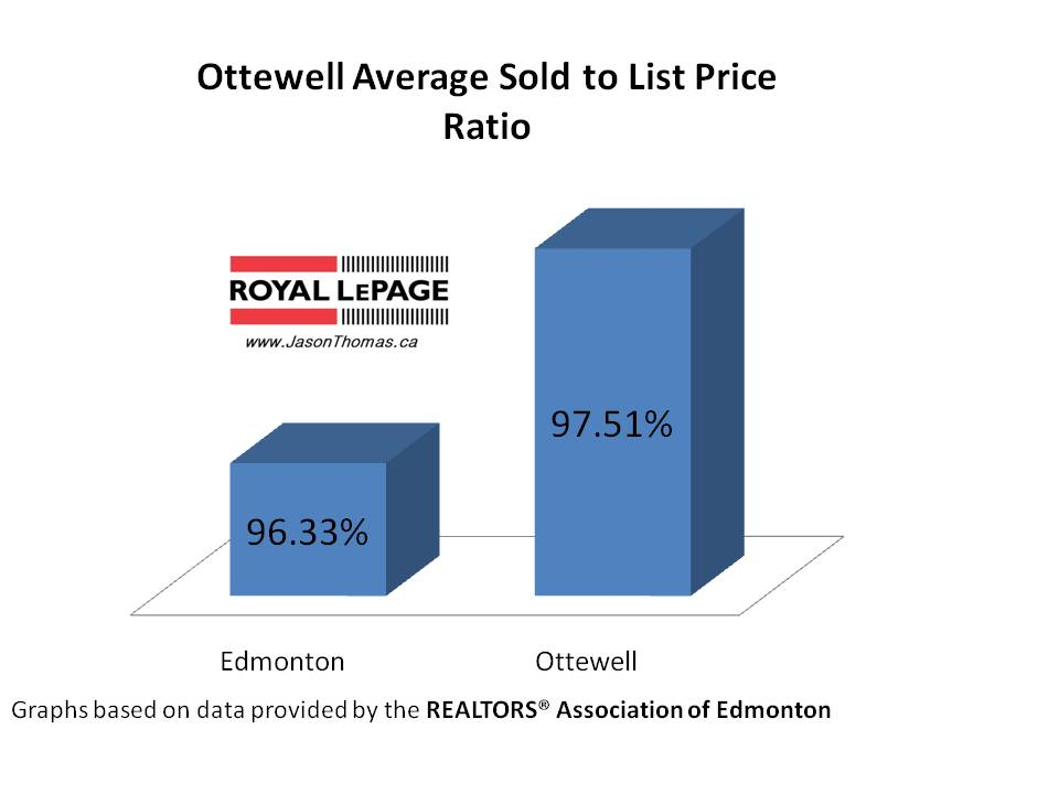 Ottewell real estate average sold to list price ratio Edmonton