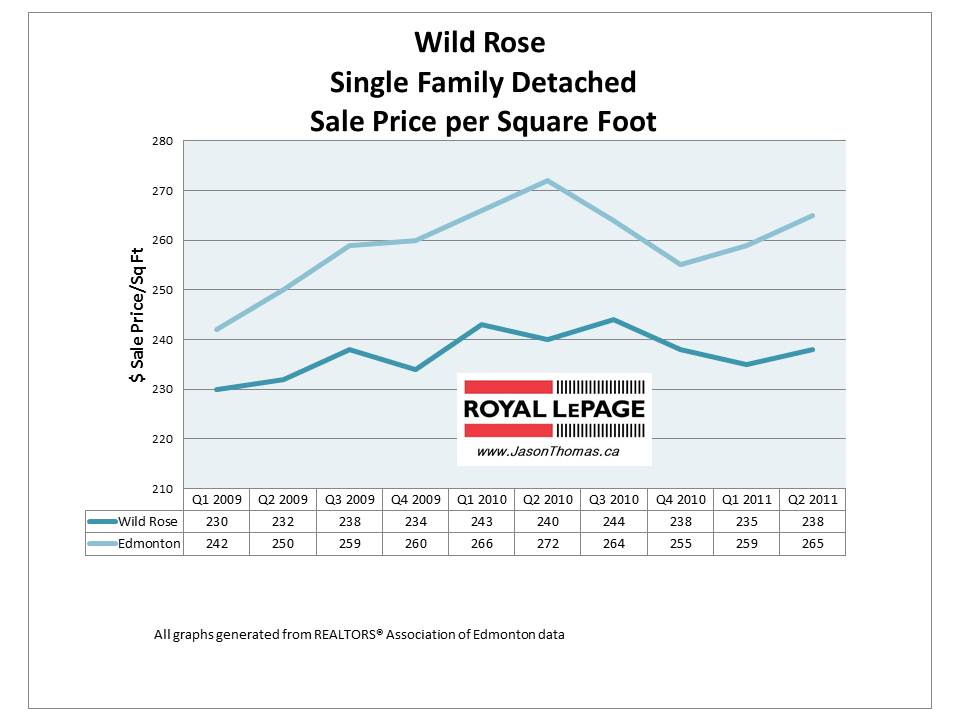 Wild Rose Edmonton Real Estate Average Sale Price 2011